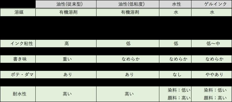 油性 水性 ゲルインク比較表
